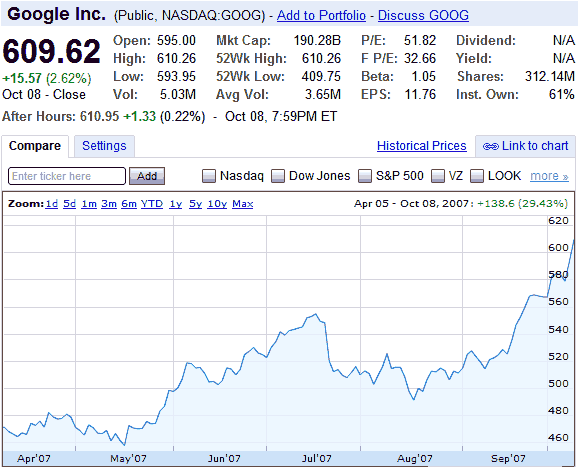 google-stock-october-8.png