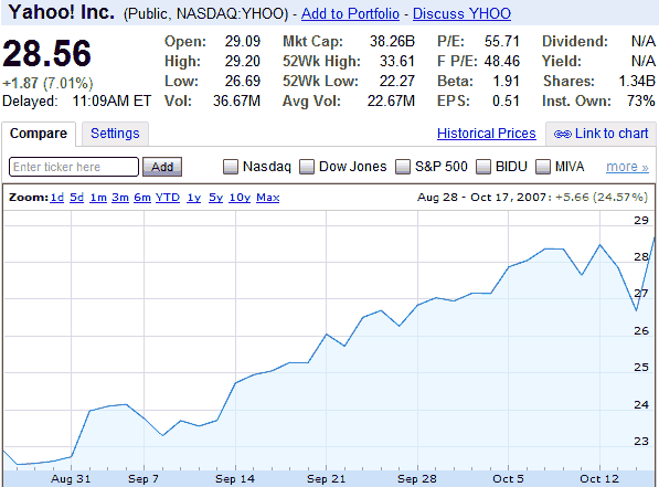 yahoo-stock-august-to-october-2007.png